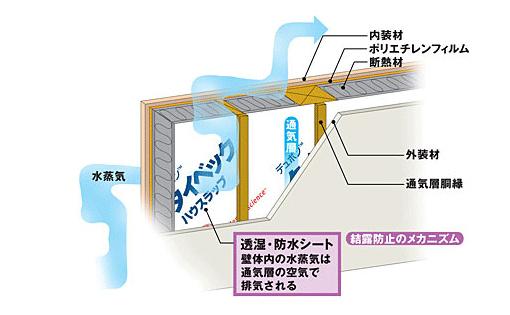 「防水透湿シート」の画像検索結果