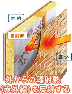 外からの輻射熱(赤外線)を反射する