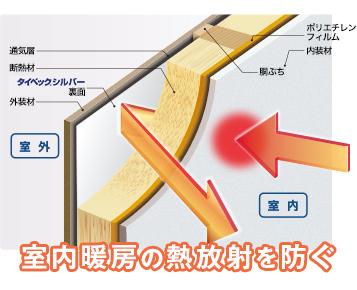 室内暖房の熱放射を防ぐ